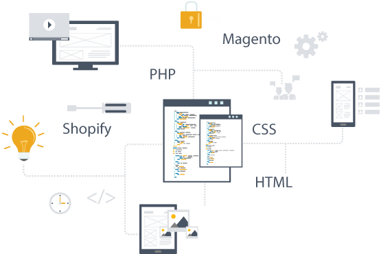 Infographic showing a variety of content management systems such as magento, shopify, prestashop, including content management systems built from scartch with custom code