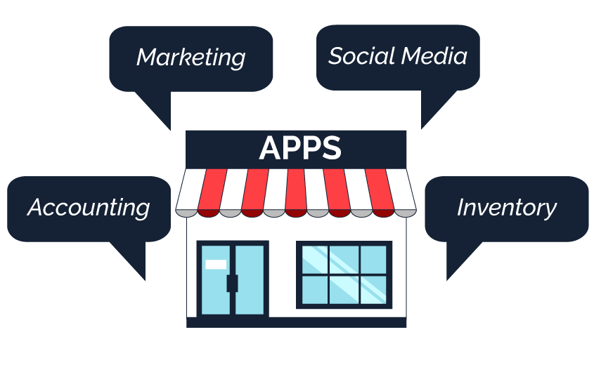 infographic of online store integrated with store front apps, such as social media, accounting, marketing and inventory